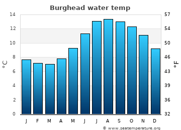 Burghead average sea temperature chart