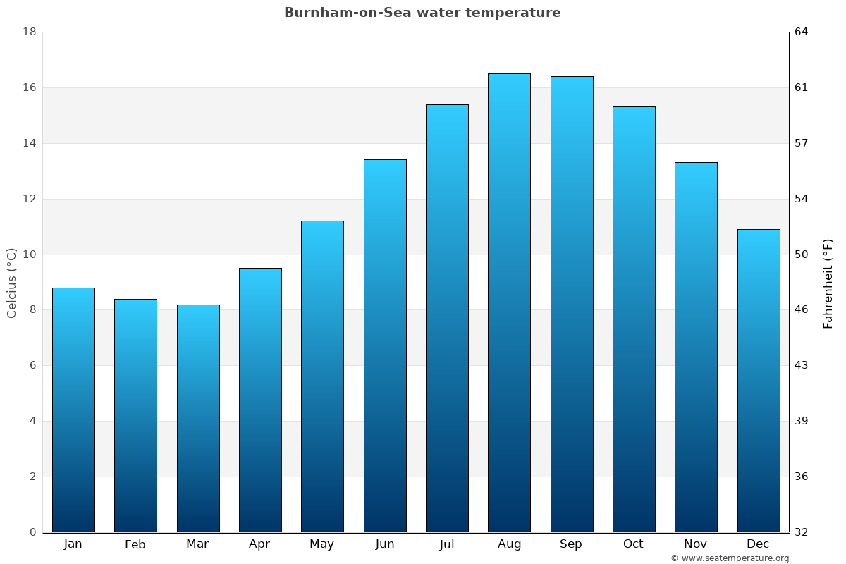 Burnham-on-Sea average sea temperature chart