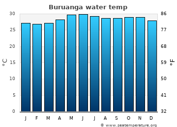 Buruanga average sea temperature chart