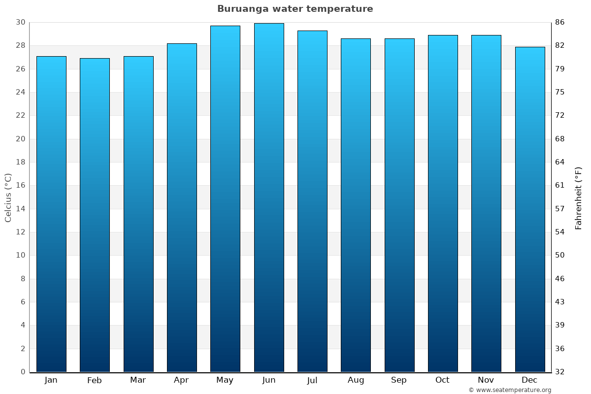 Buruanga average water temperatures