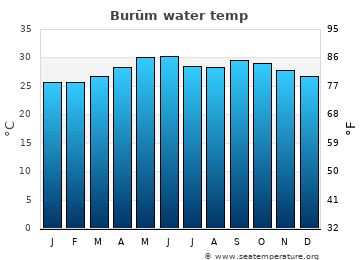 Burūm average sea temperature chart