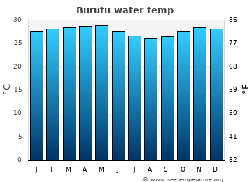 Burutu average sea temperature chart