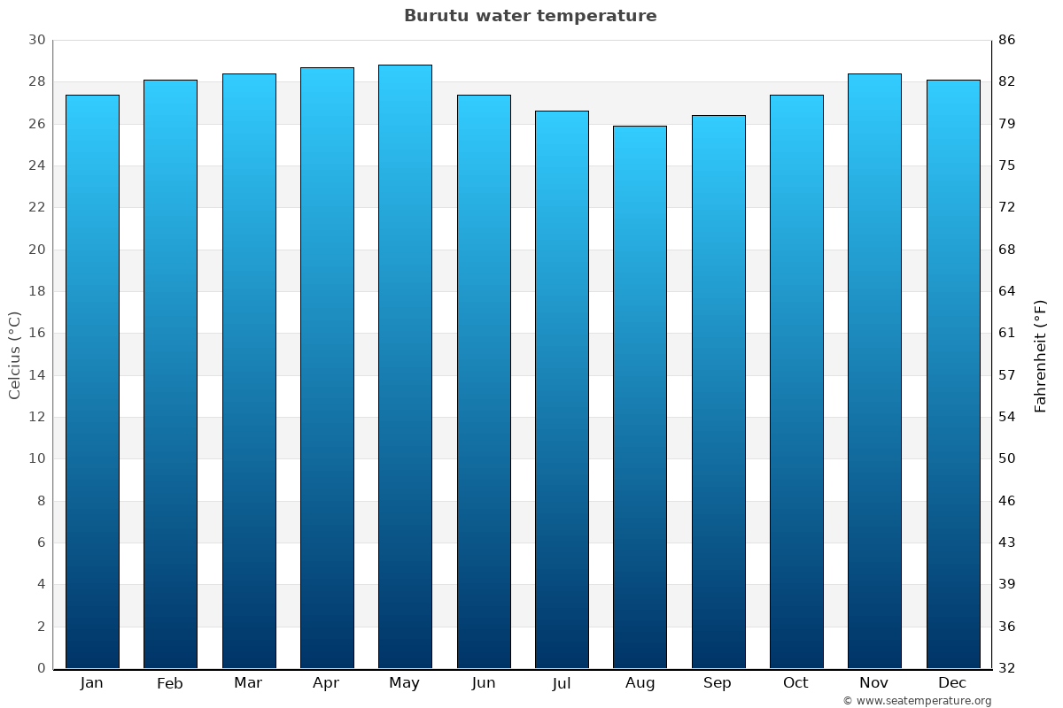 Burutu average water temperatures