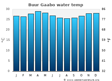 Buur Gaabo average sea temperature chart