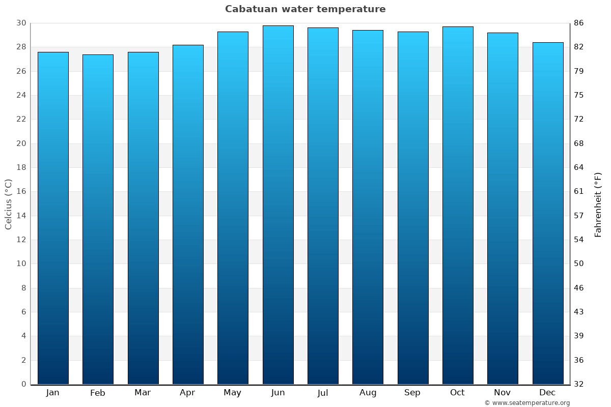 Cabatuan average water temperatures