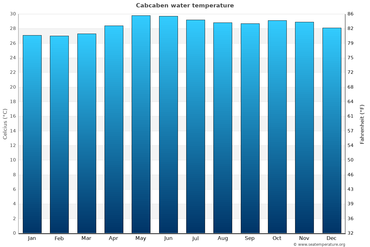 Cabcaben average water temperatures