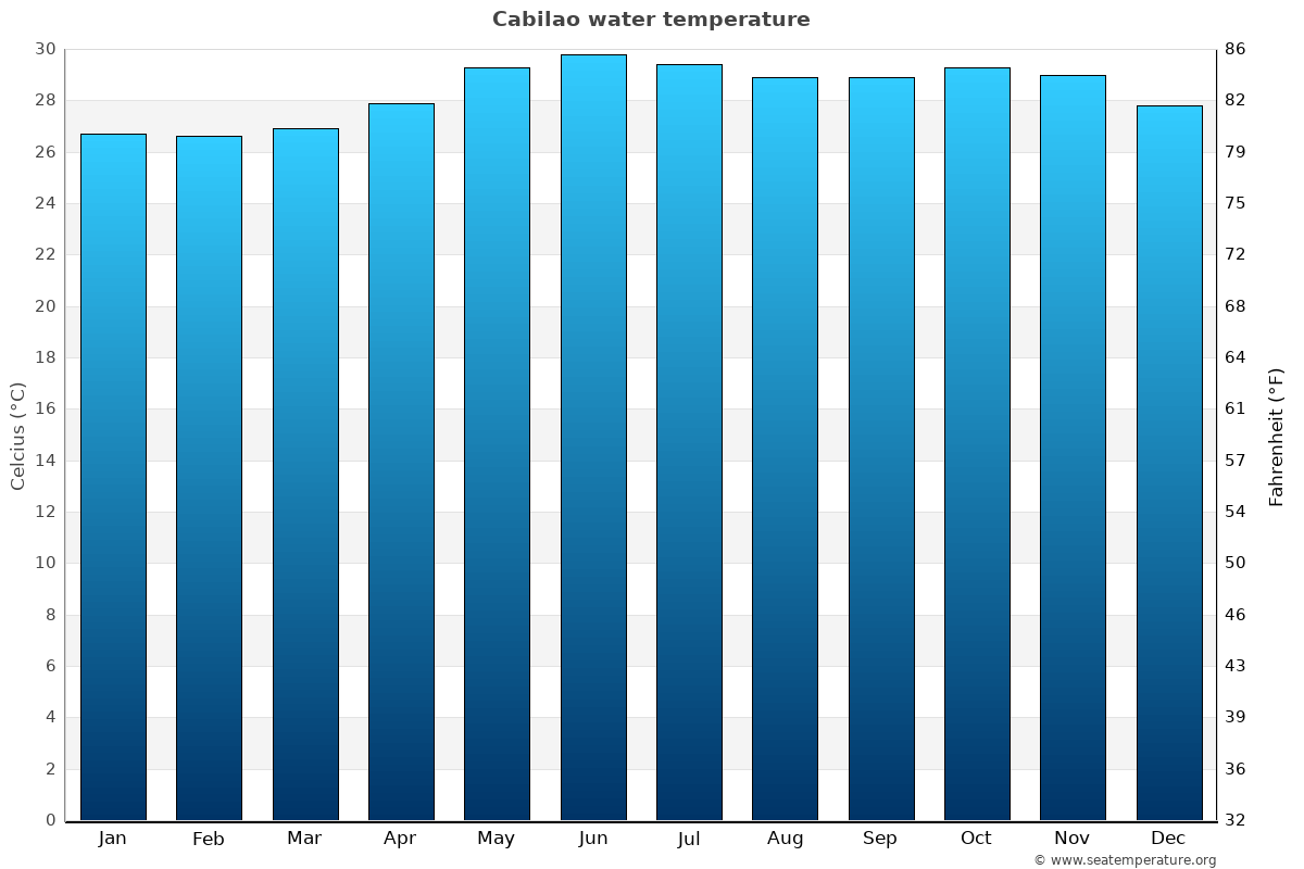 Cabilao average water temperatures