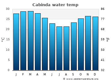 Cabinda average sea sea_temperature chart