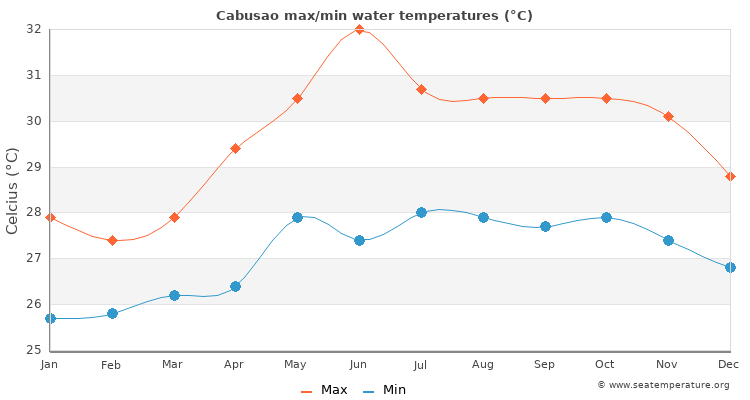Cabusao average maximum / minimum water temperatures