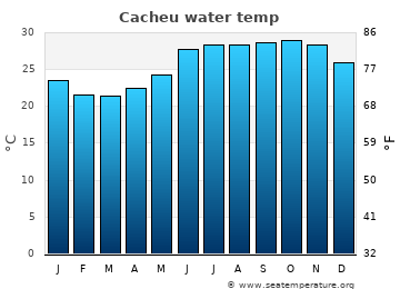 Cacheu average sea sea_temperature chart
