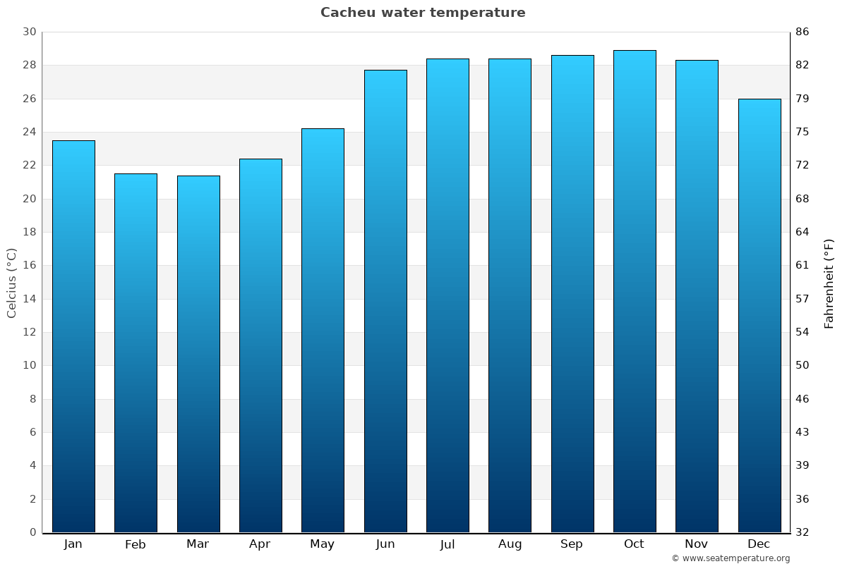 Cacheu average water temperatures