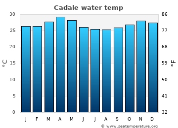 Cadale average sea sea_temperature chart