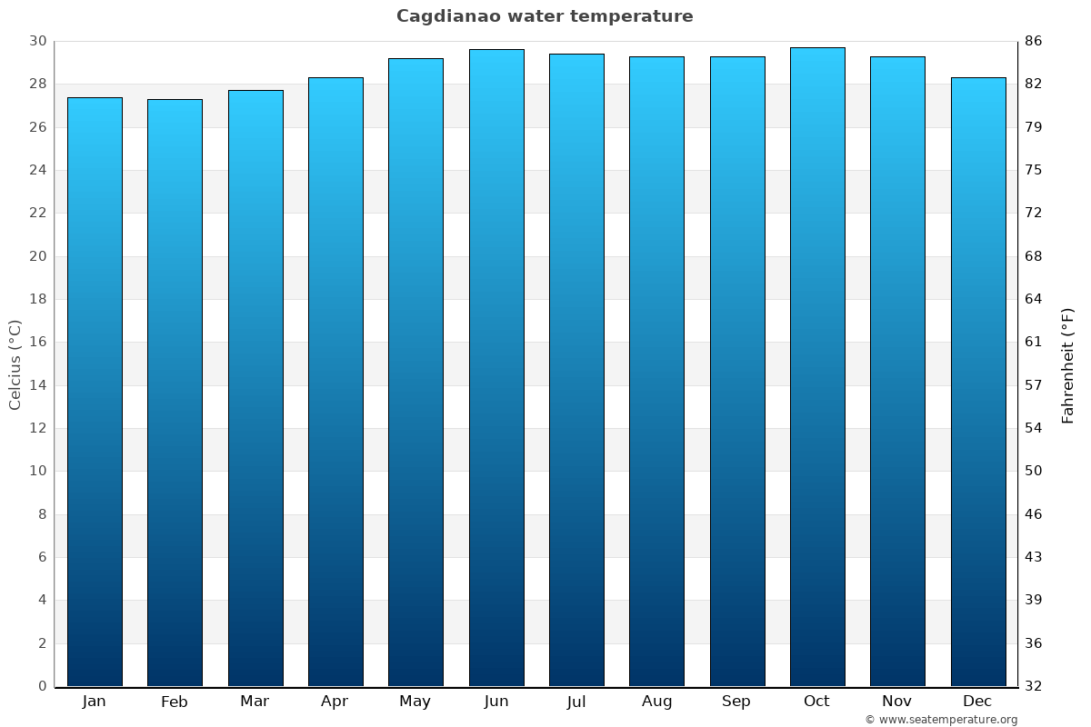 Cagdianao average water temperatures