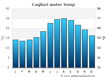 Cagliari average sea temperature chart