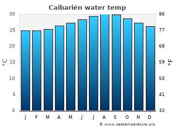 Caibarién average sea temperature chart
