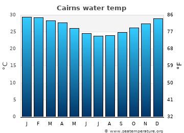 Cairns average sea temperature chart