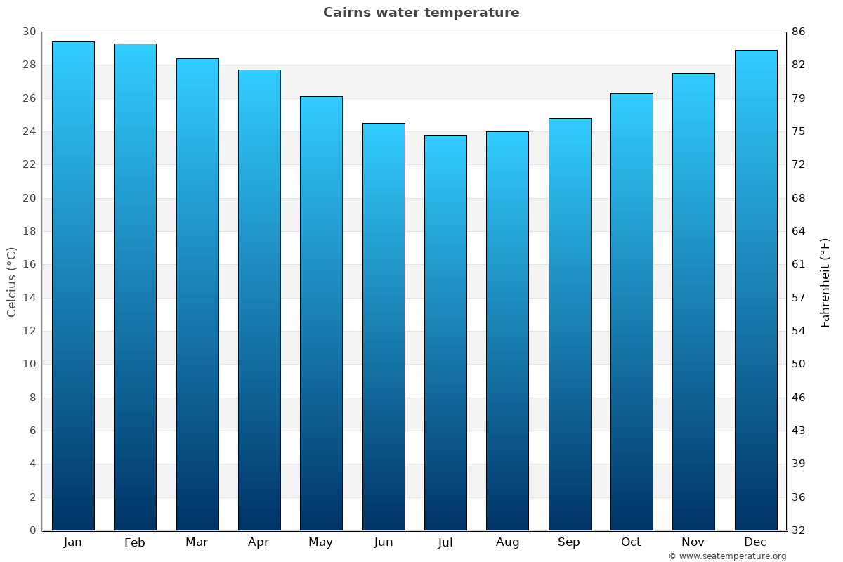 Cairns average water temperatures