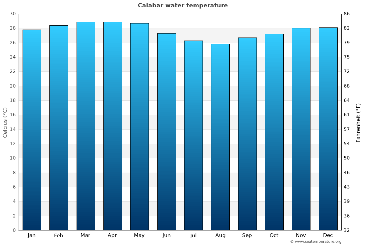 Calabar average water temperatures