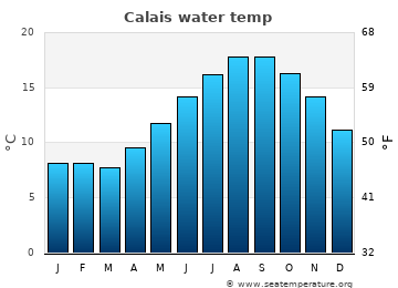 Calais average sea temperature chart