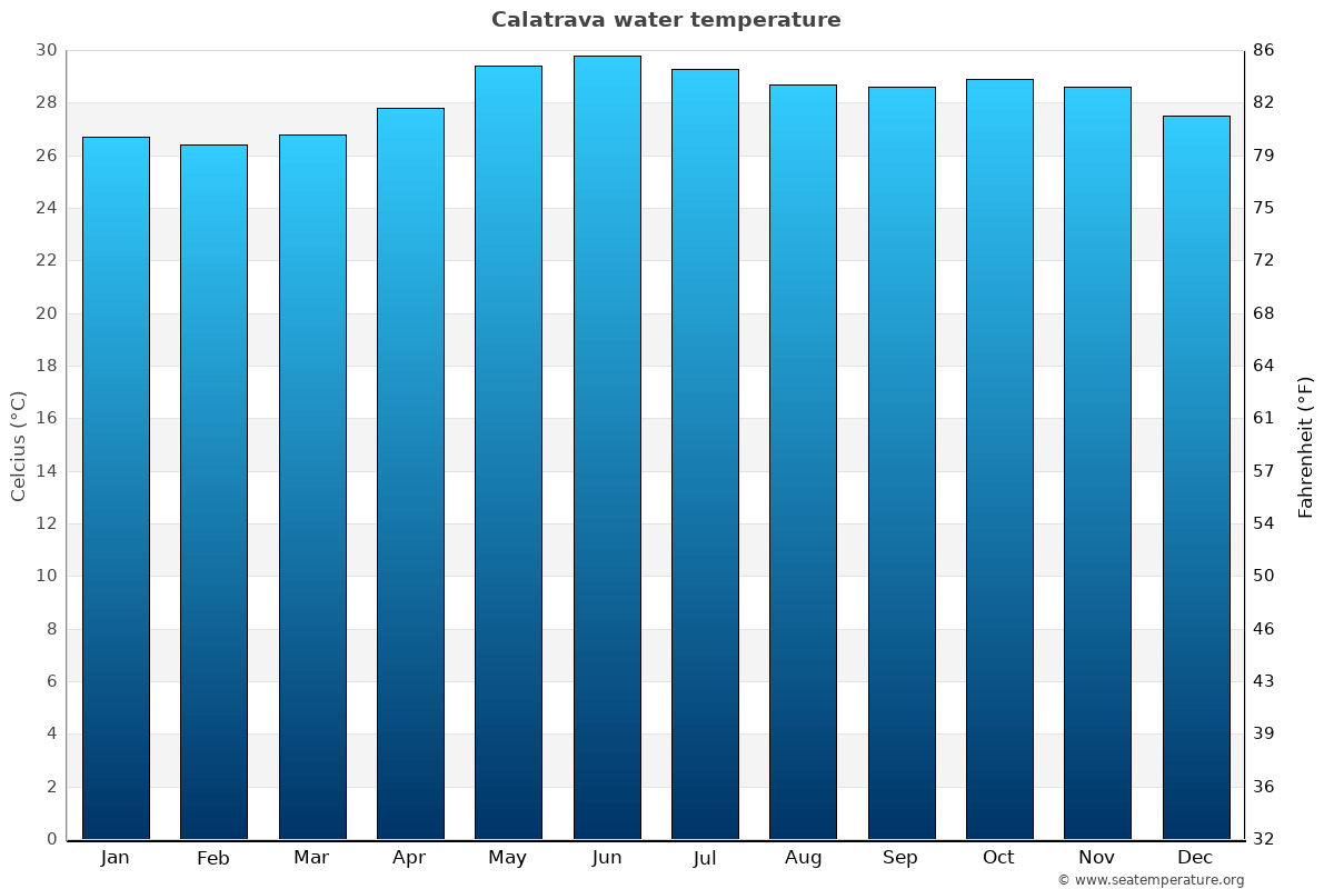 Calatrava average water temperatures