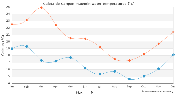 Caleta de Carquín average maximum / minimum water temperatures