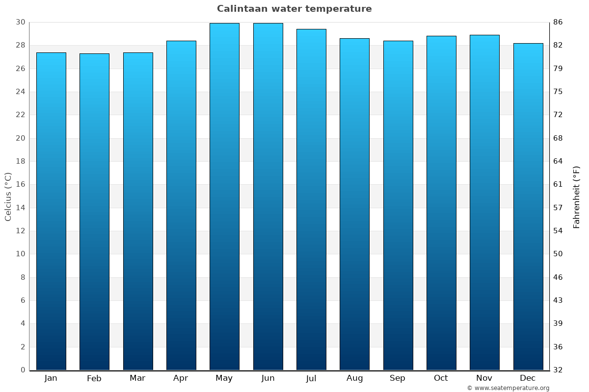 Calintaan average water temperatures