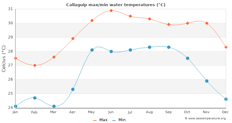 Callaguip average maximum / minimum water temperatures