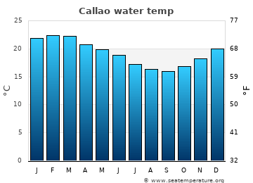 Callao average sea temperature chart