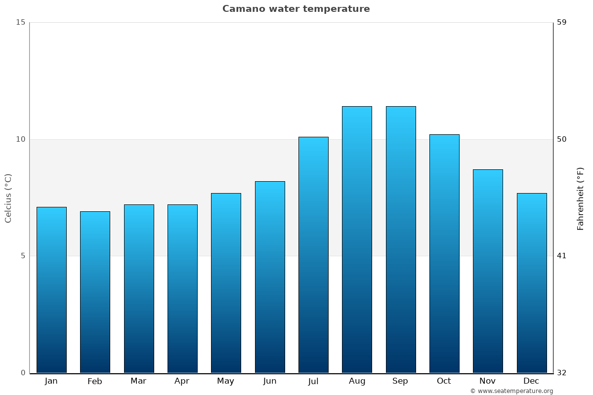 Camano average water temperatures