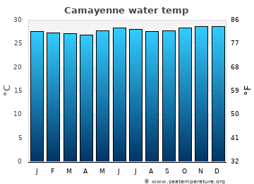 Camayenne average sea temperature chart