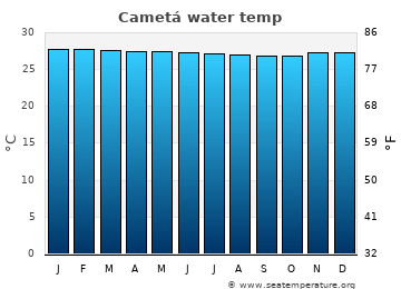 Cametá average sea temperature chart