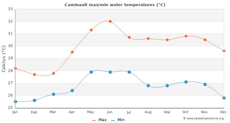 Caminauit average maximum / minimum water temperatures