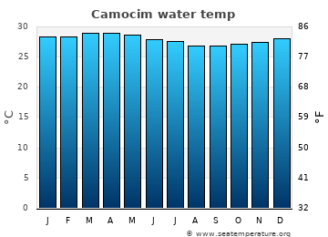 Camocim average sea temperature chart