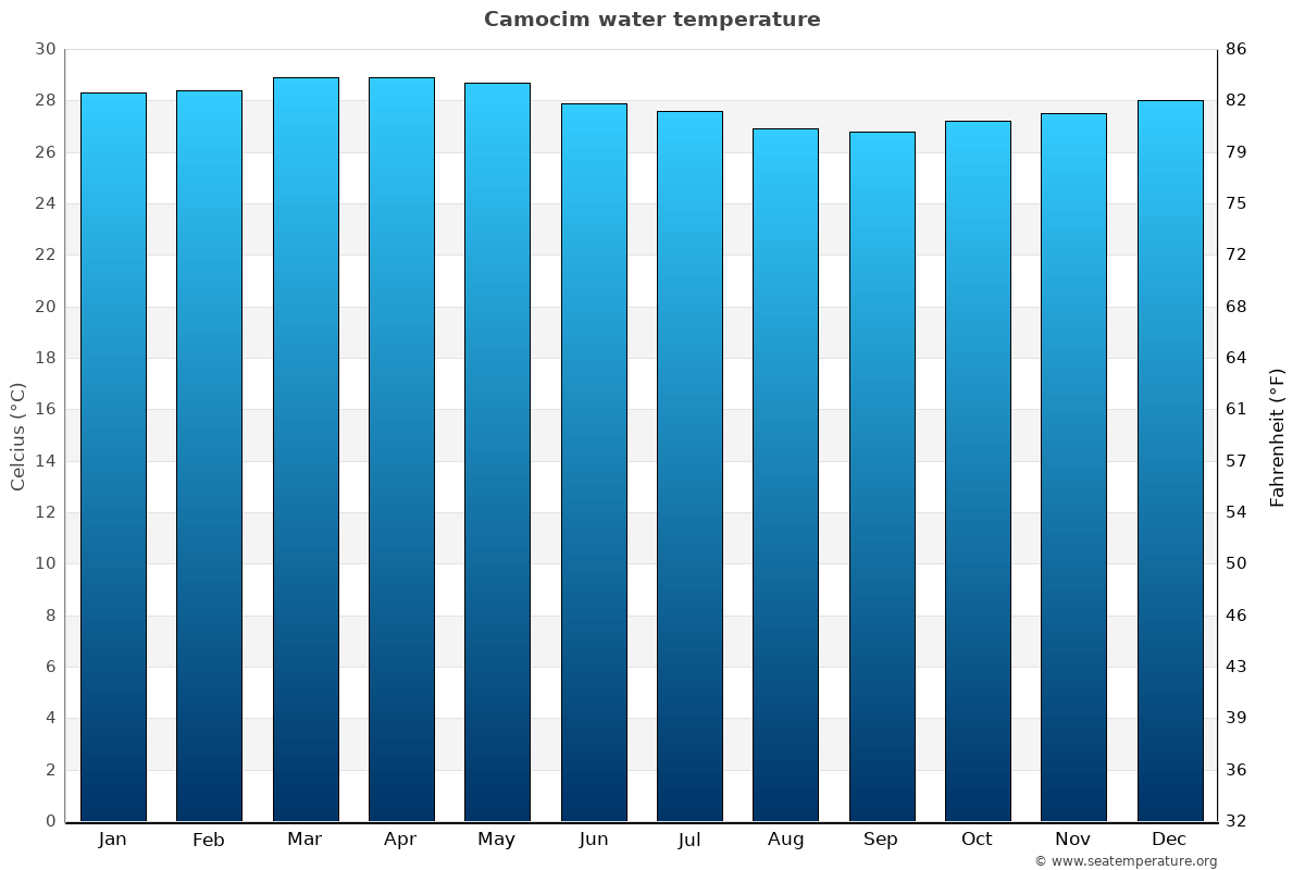 Camocim average water temperatures