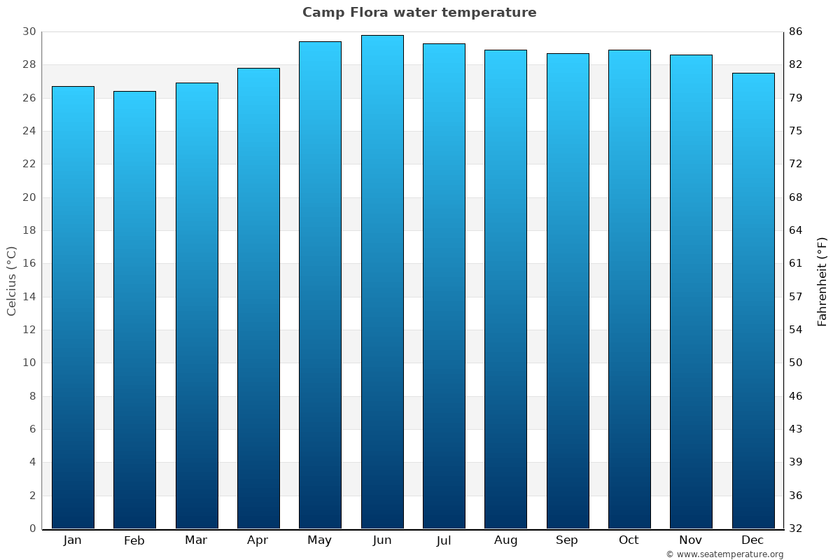 Camp Flora average water temperatures