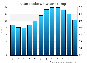 Campbeltown average sea temperature chart