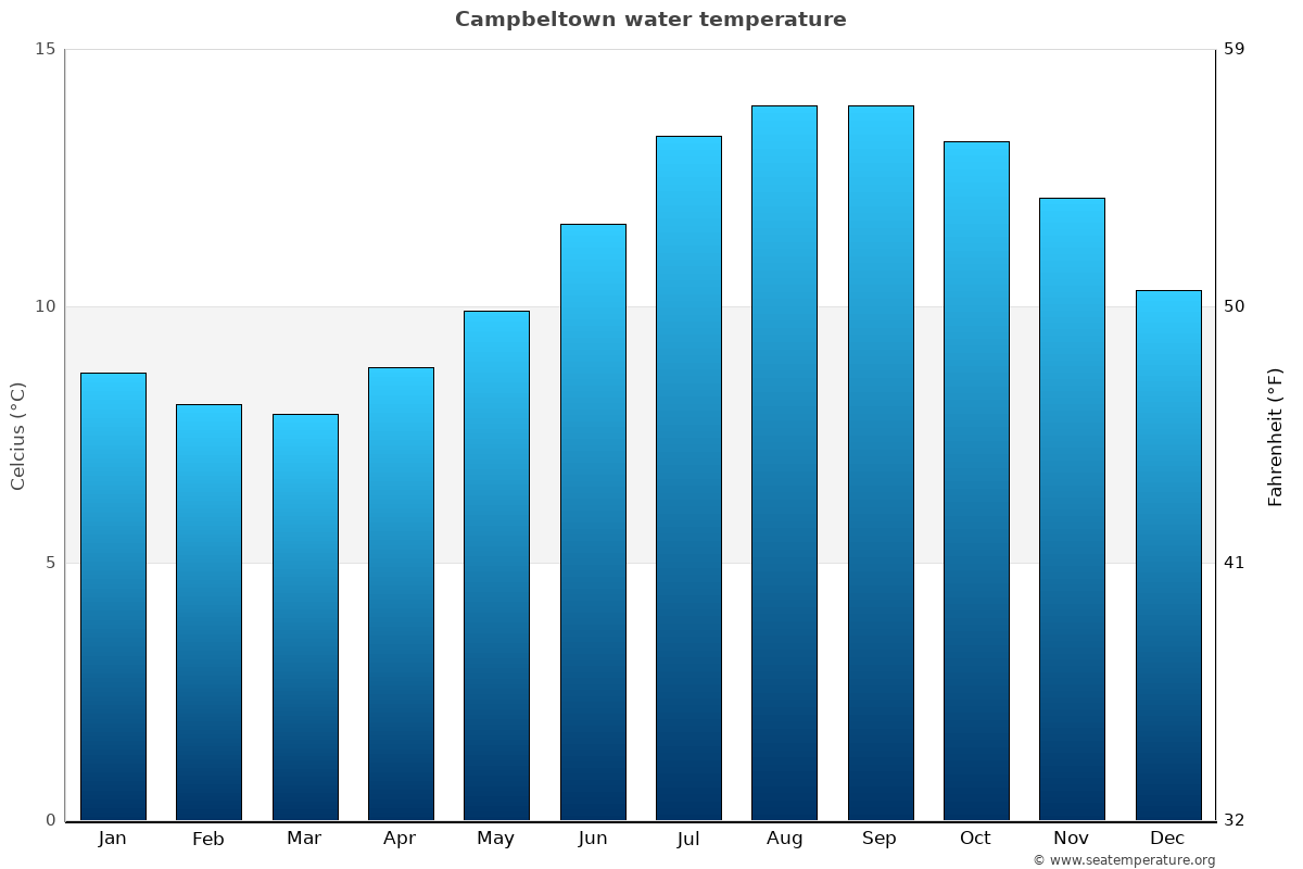 Campbeltown average water temperatures
