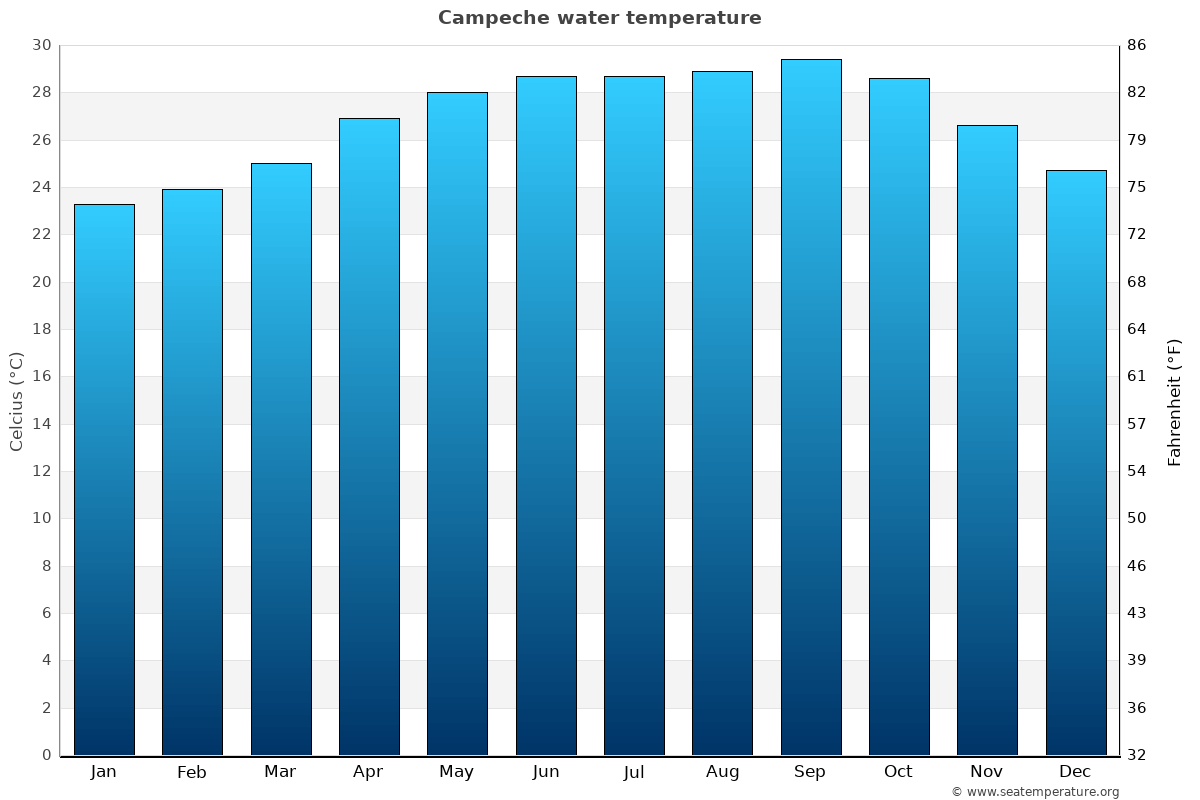 Campeche average water temperatures