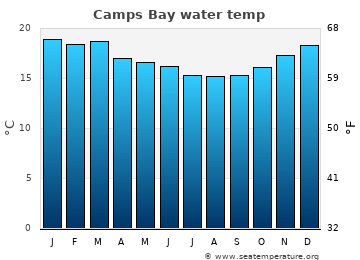 Camps Bay average sea temperature chart