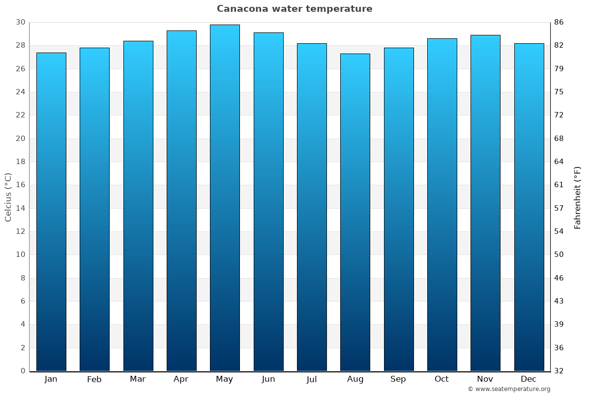 Canacona average water temperatures
