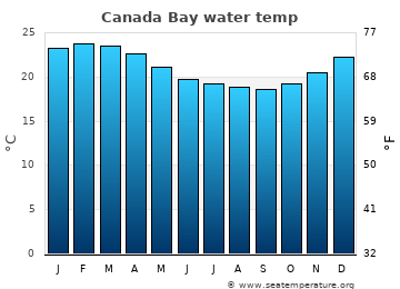 Canada Bay average sea temperature chart