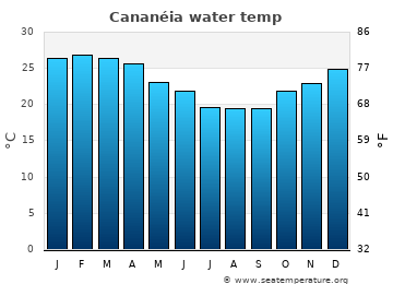 Cananéia average sea temperature chart