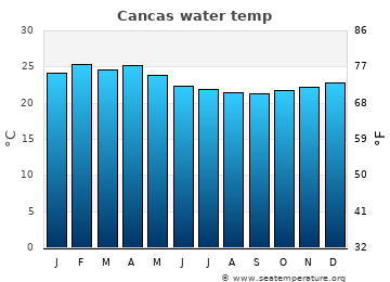 Cancas average water temp
