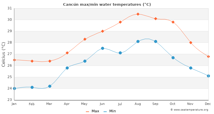 Cancún average maximum / minimum water temperatures