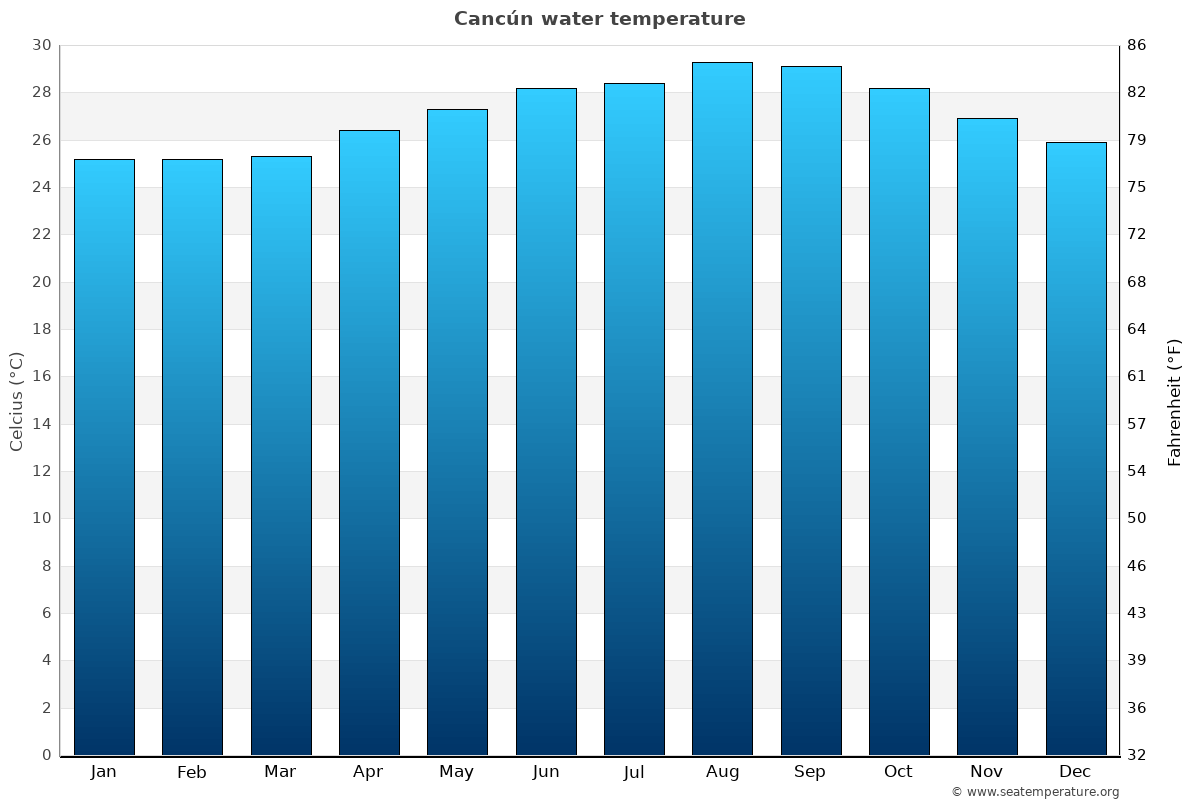 Cancún average sea temperature chart