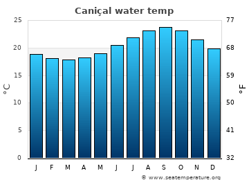 Caniçal average sea temperature chart