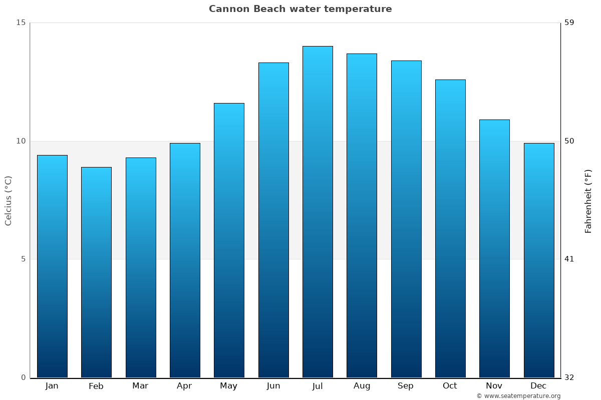 Cannon Beach (OR) Water Temperature | United States Sea Temperatures