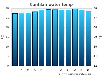 Cantilan average sea temperature chart