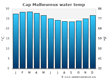 Cap Malheureux average sea temperature chart