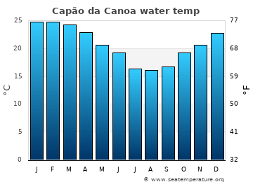 Capão da Canoa average sea temperature chart